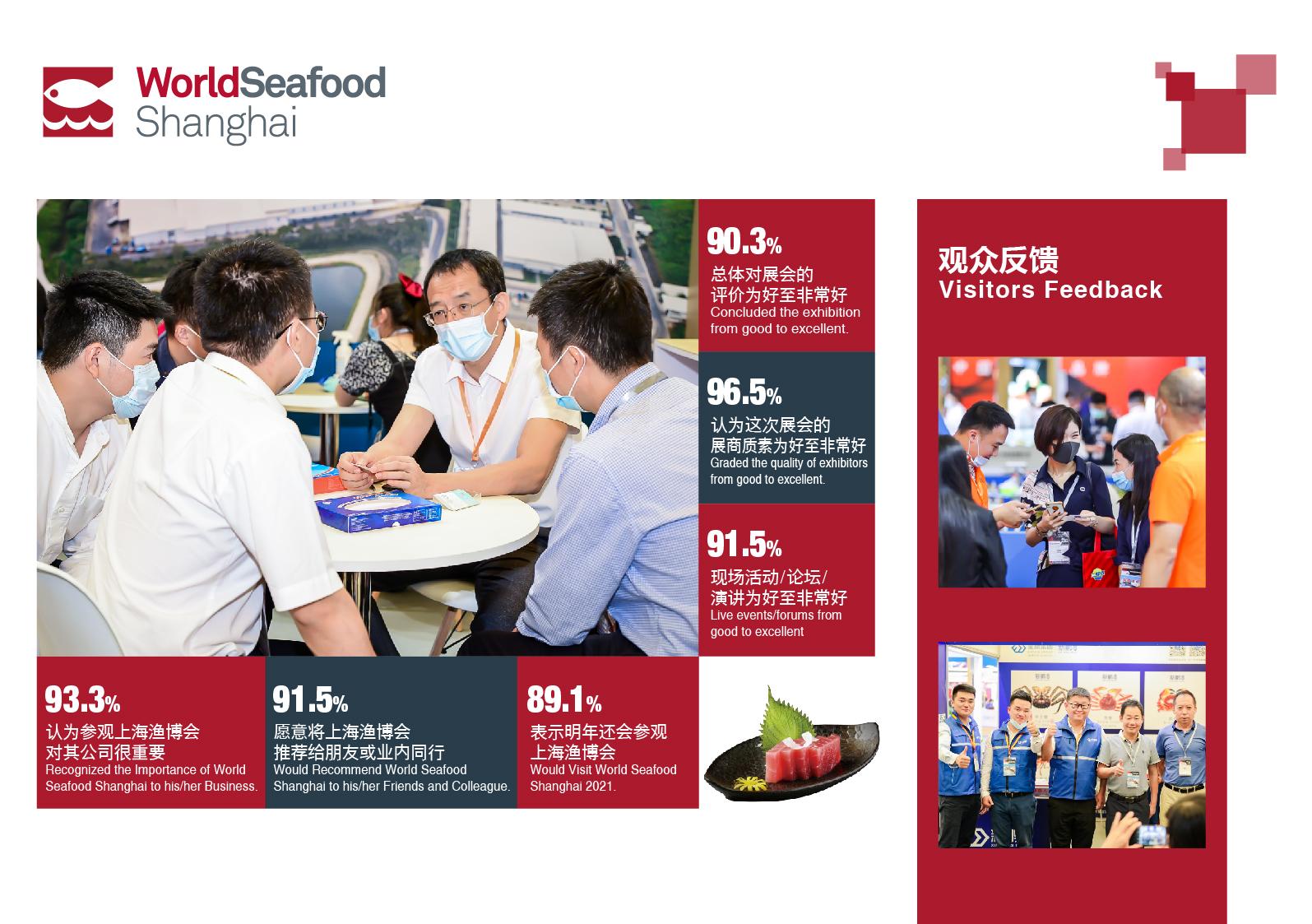 2020第15届上海国际渔业博览会【展后报告】(图7)
